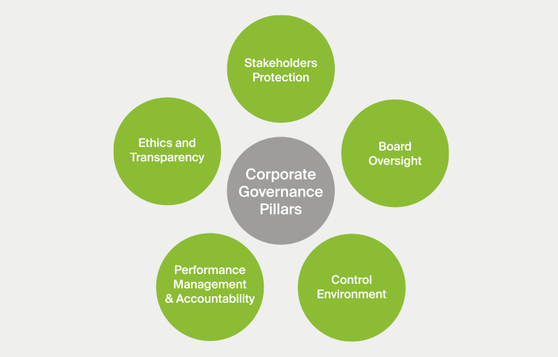 Corporate Governance diagram